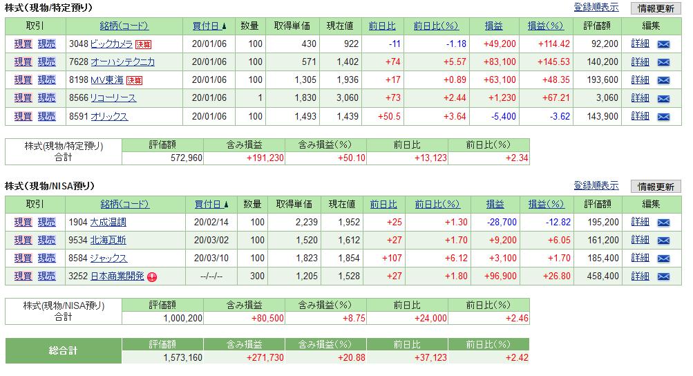 2020年3月第4週日本株運用成績