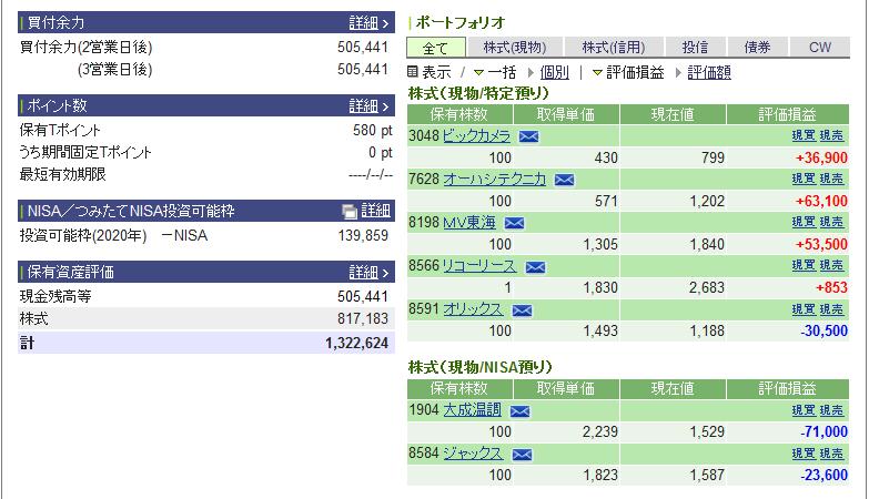 20204月3日日本株